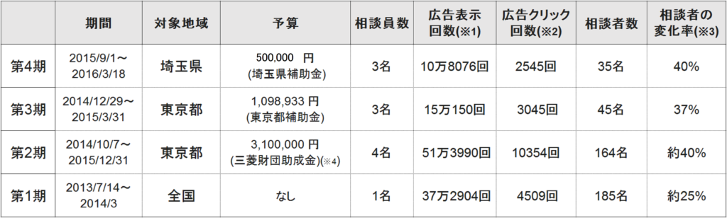 インターネット・ゲートキーパー事業実績表5