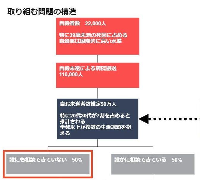problem-structure